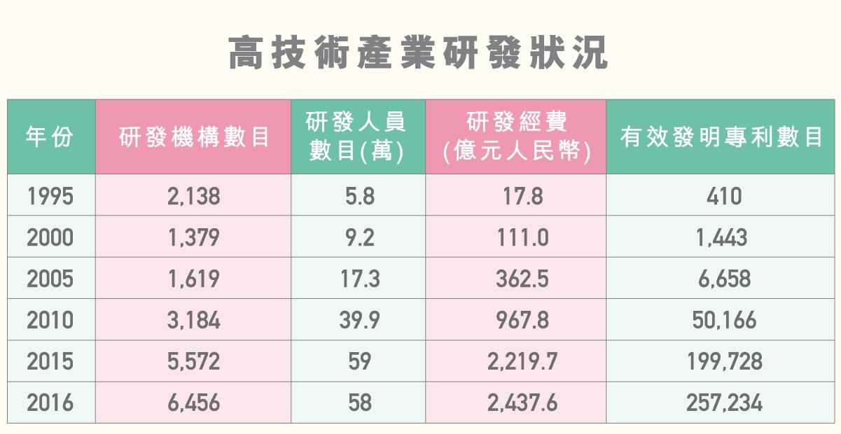 LS_diagram_高技術產業_v1_1