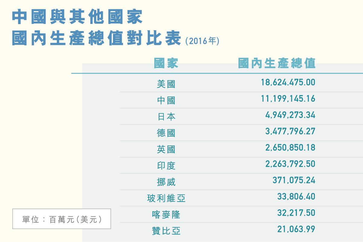 LS_diagram_國內生產總值_v2_2