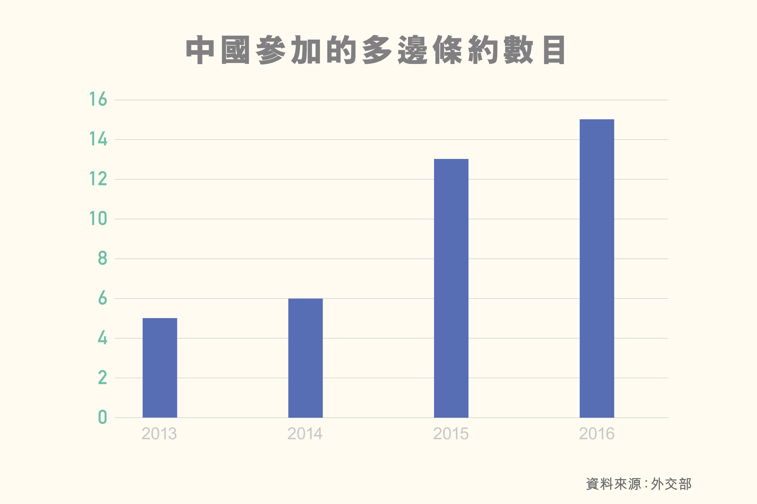 LS_diagram_數字看神州_中國參加的多邊條約數目_3