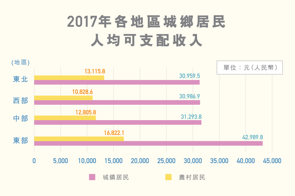ls_diagram_chengxiangjuminpingjunshouru_v3_2