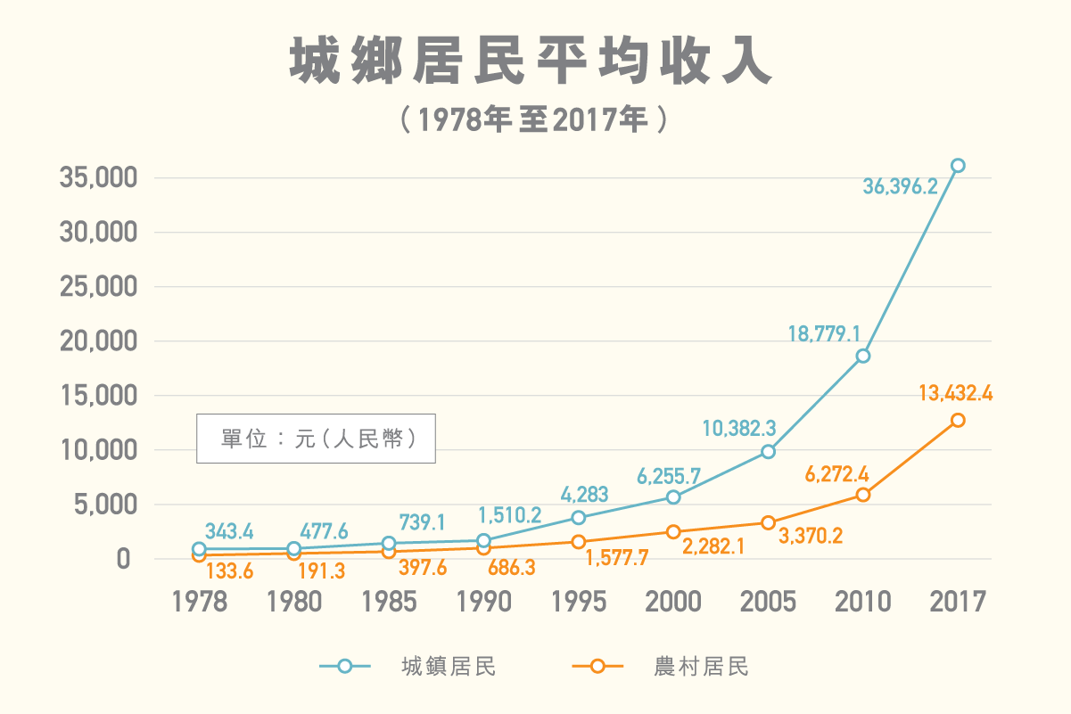 ls_diagram_chengxiangjuminpingjunshouru_v4_1