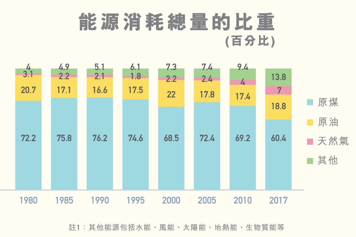 ls_diagram_nengyuanxiaohao_v4_2