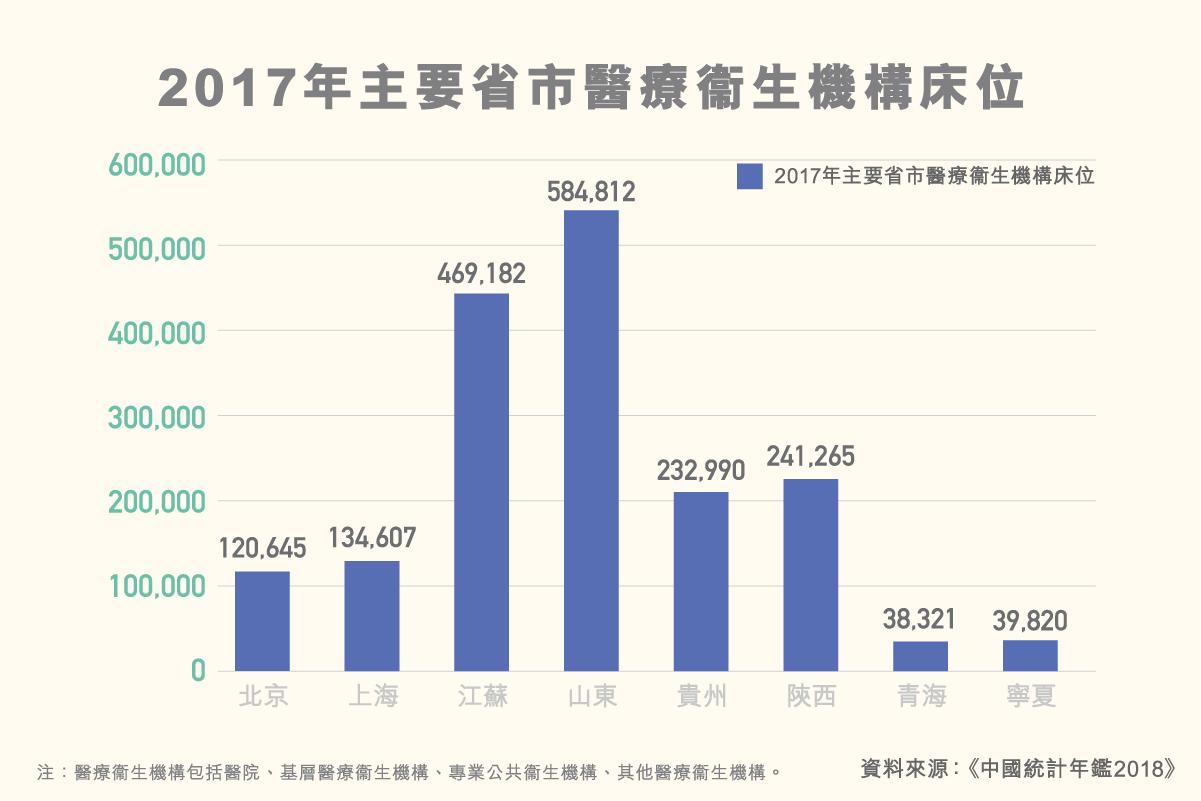 ls_diagram_shuzikanshenzhou_2016nianzhuyaoshengshiyiliaoweishengjigouchuangwei_v2_jan17_3