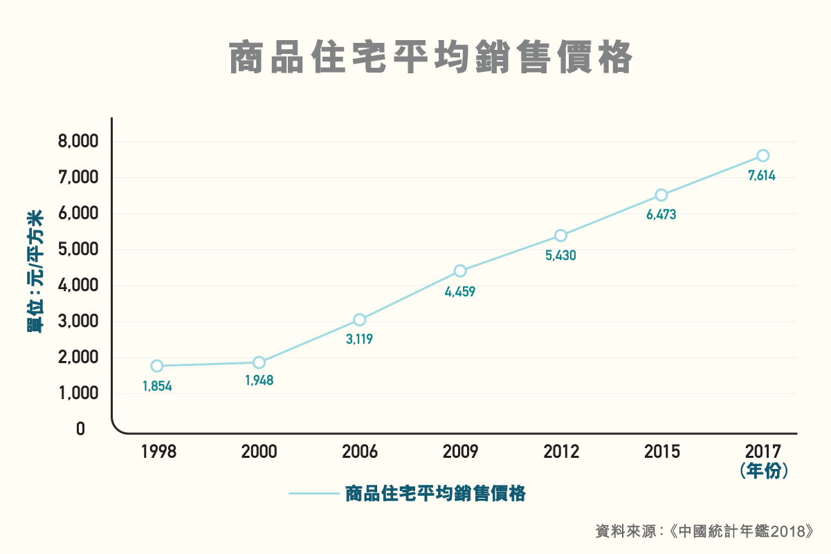 ls_diagram_shuzikanshenzhou_fangdechanyefazhan_b_v5_3_copy