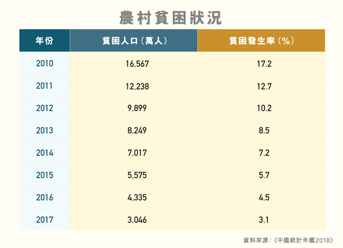 LS_diagram_農村居民生活概況_v2_2