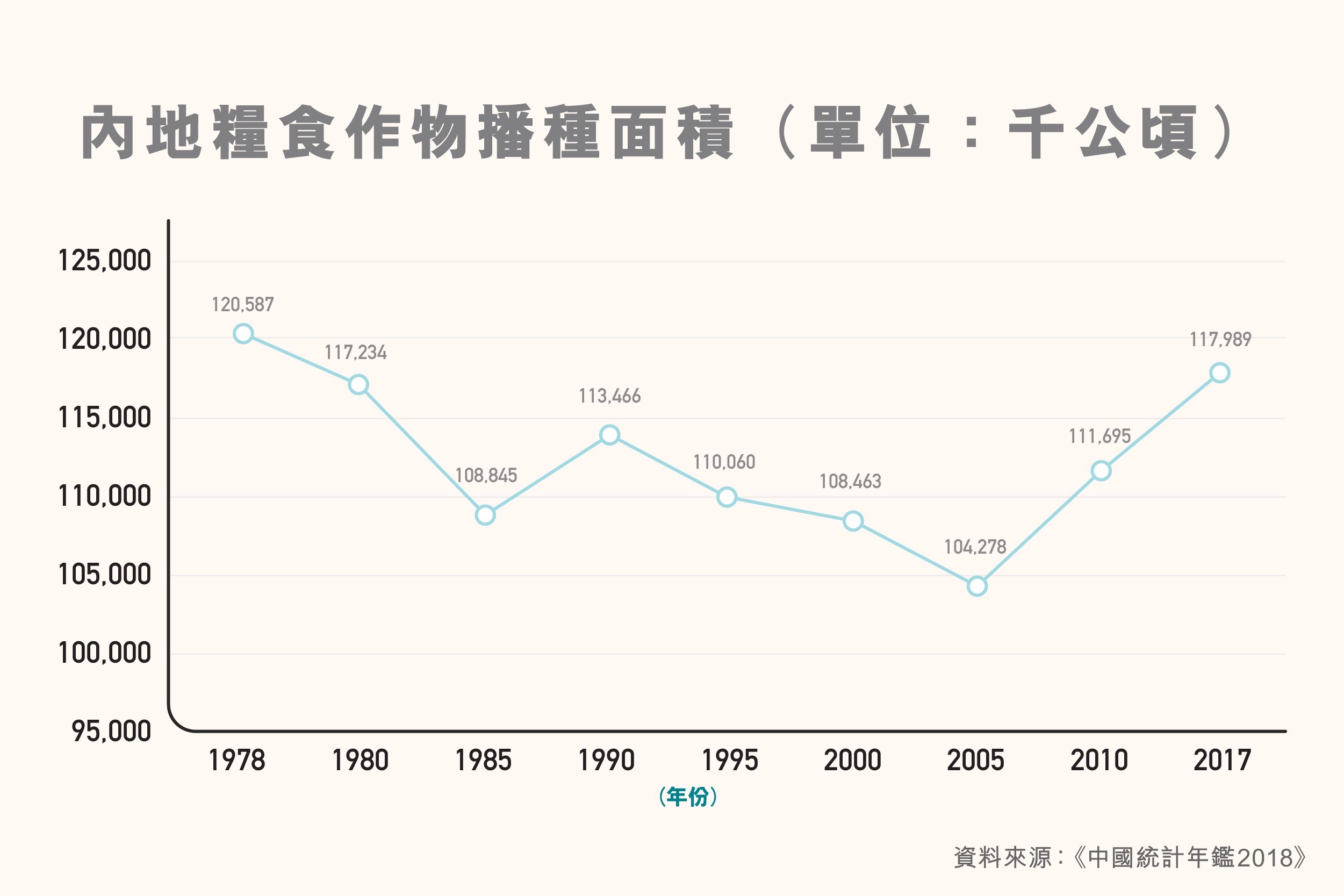 ls_diagram_nongyeshengchangaikuang_neideliangshizuowubozhongmianji2