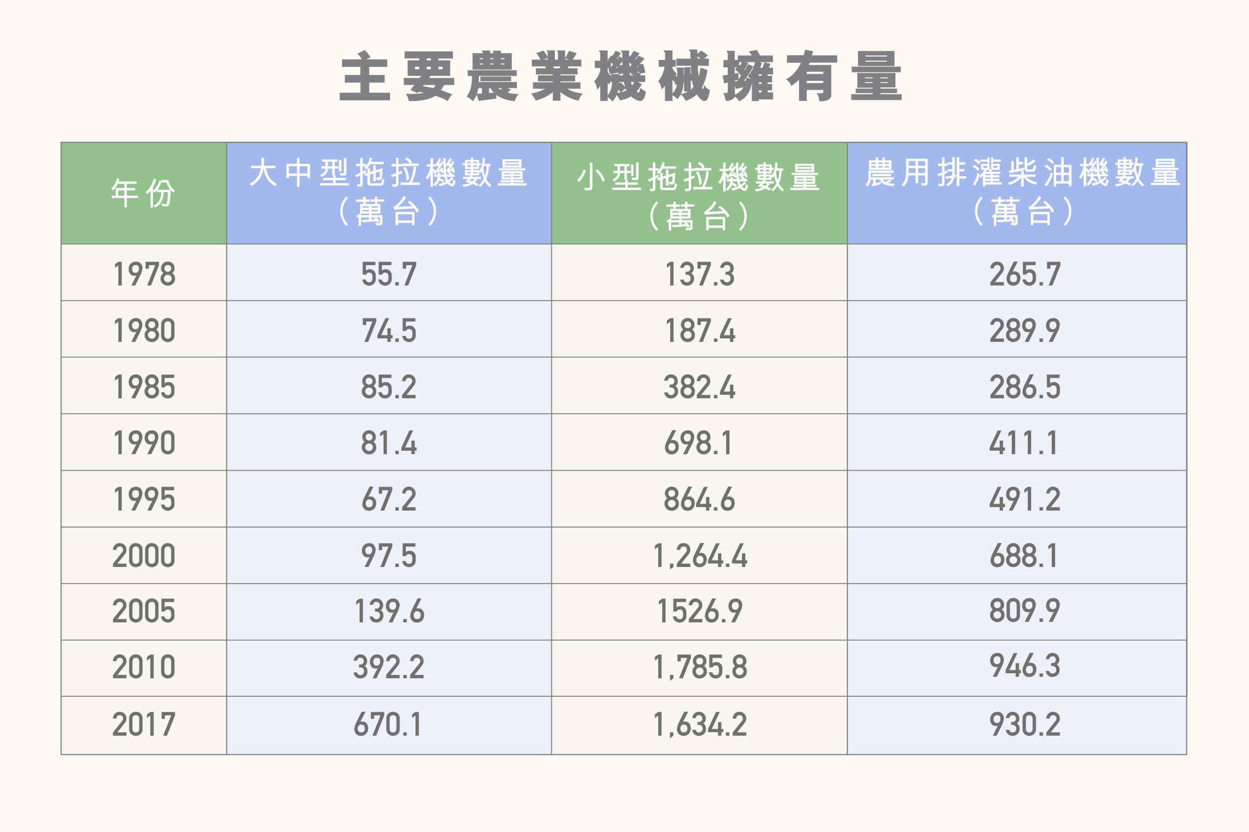 ls_diagram_nongyeshengchangaikuang_zhuyaonongyejixieyongyouliang3