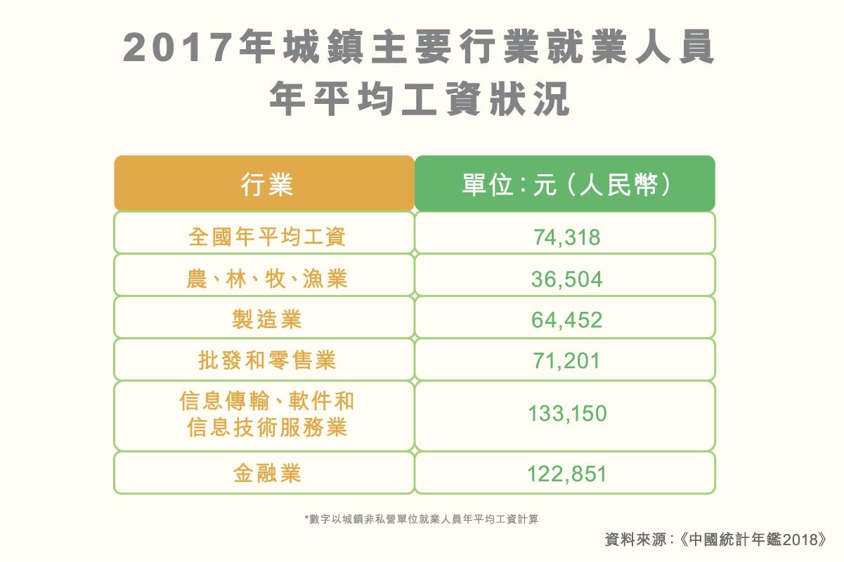 ls_diagram_chengzhenjiuyerenyuanpingjungongzi_v1_2