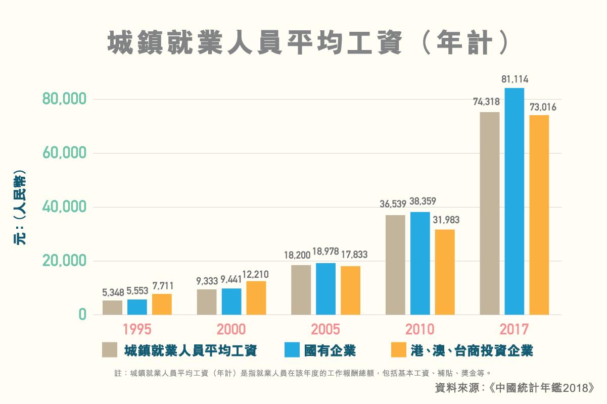 ls_diagram_chengzhenjiuyerenyuanpingjungongzi_v3_3_copy_2