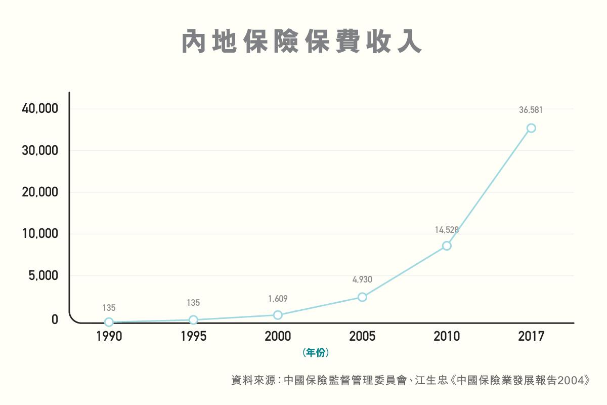 ls_diagram_shuzikanshenzhou_jingji_baoxianyefazhan_neidebaoxianfeishouru
