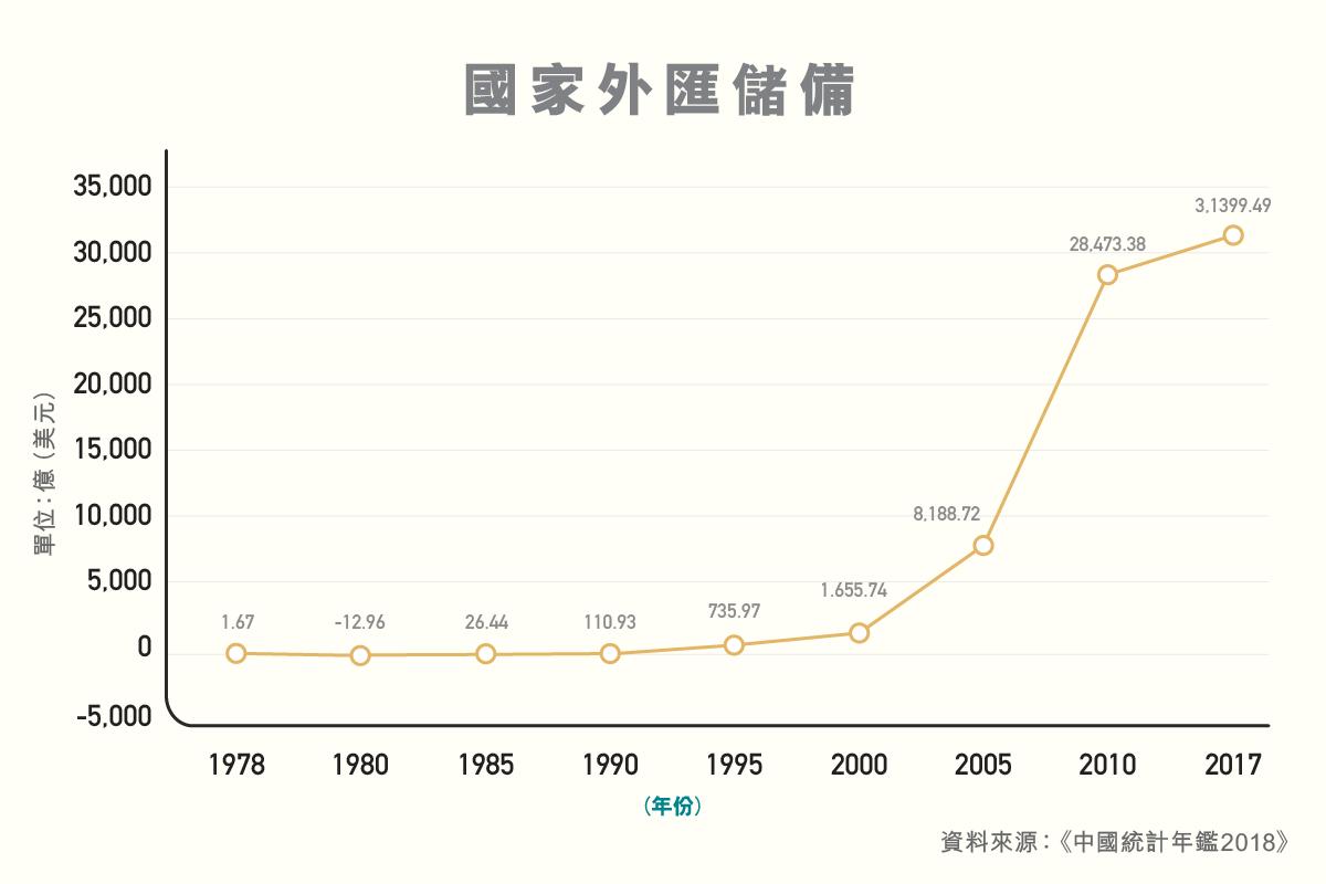 ls_diagram_shuzikanshenzhou_guojiawaihuichubei_guojiawaihuichubei-