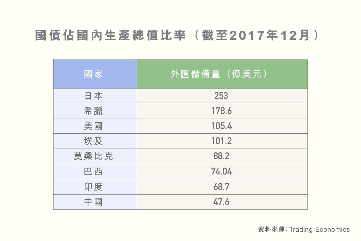 ls_diagram_shuzikanshenzhou_guojiawaihuichubei_guozhaizhanguoneishengchanzongzhibilu