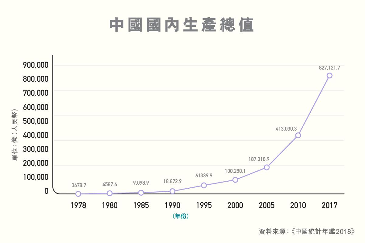 ls_diagram_shuzikanshenzhou_guojiawaihuichubei_zhongguoguoneishengchanzongzhi-02