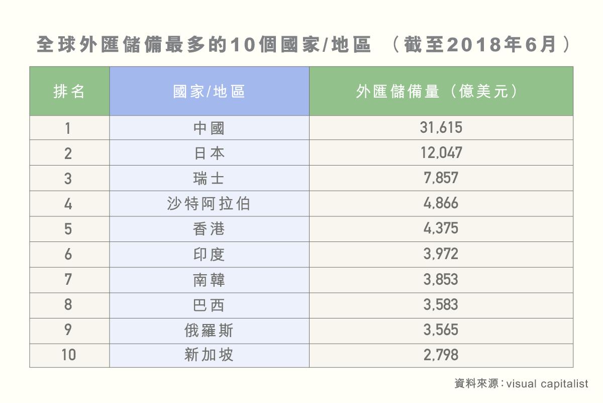 ls_diagram_shuzikanshenzhou_guojiawaihuichubei_zhongguoguoneishengchanzongzhi-03