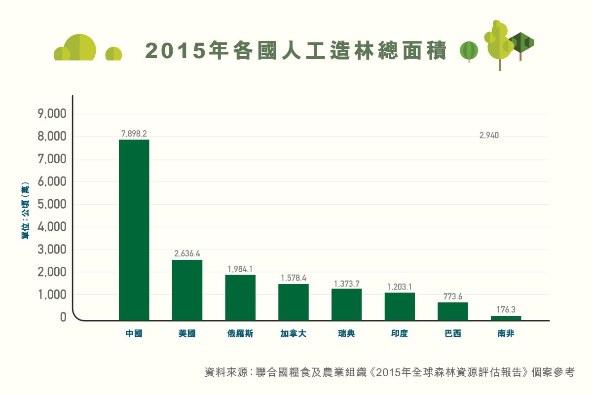 ls_diagram_shuzikanshenzhou_rengongzaolin_2015niangeguorengongzaolinzongmianji-