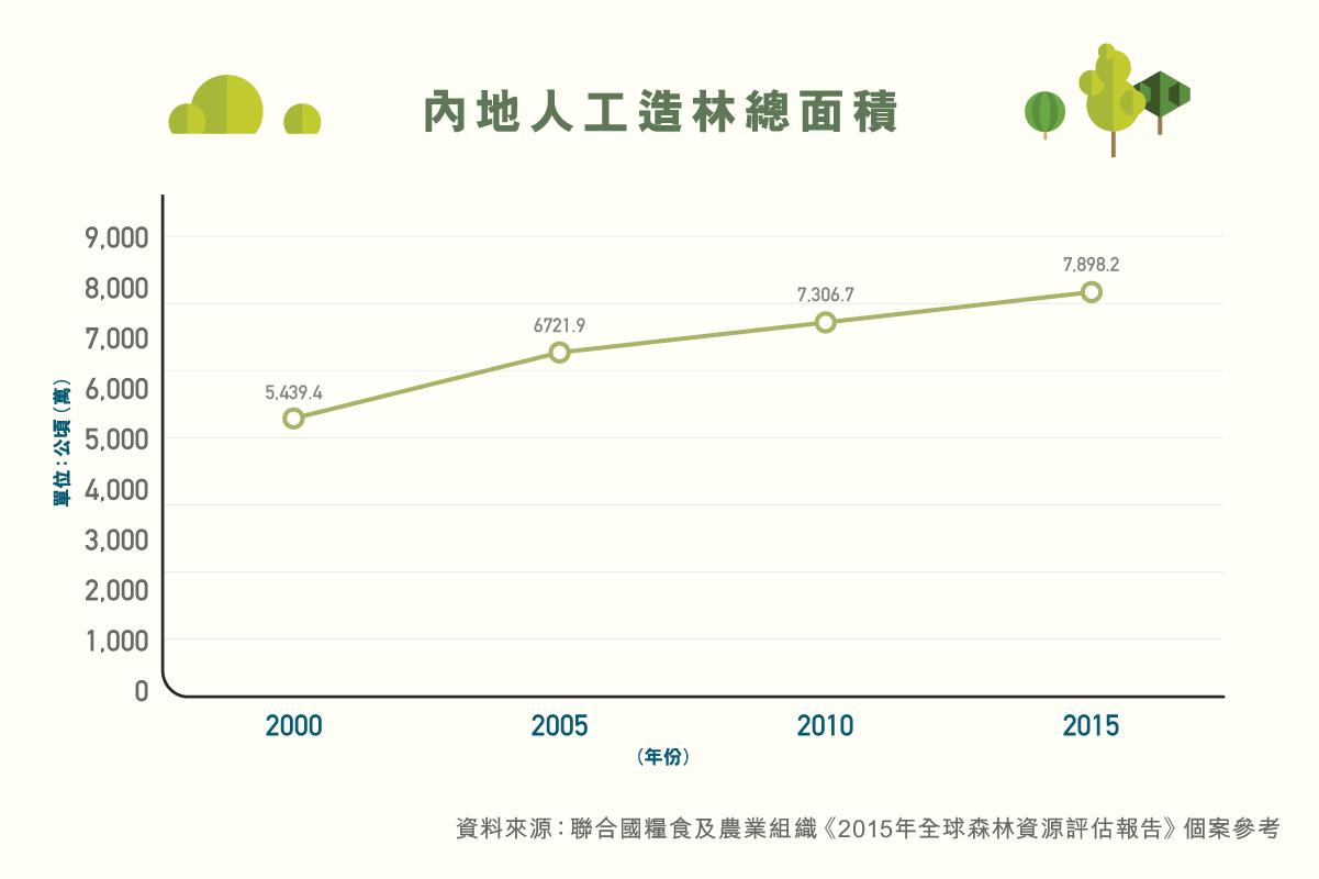 ls_diagram_shuzikanshenzhou_rengongzaolin_neiderengongzaolinzongmianji-