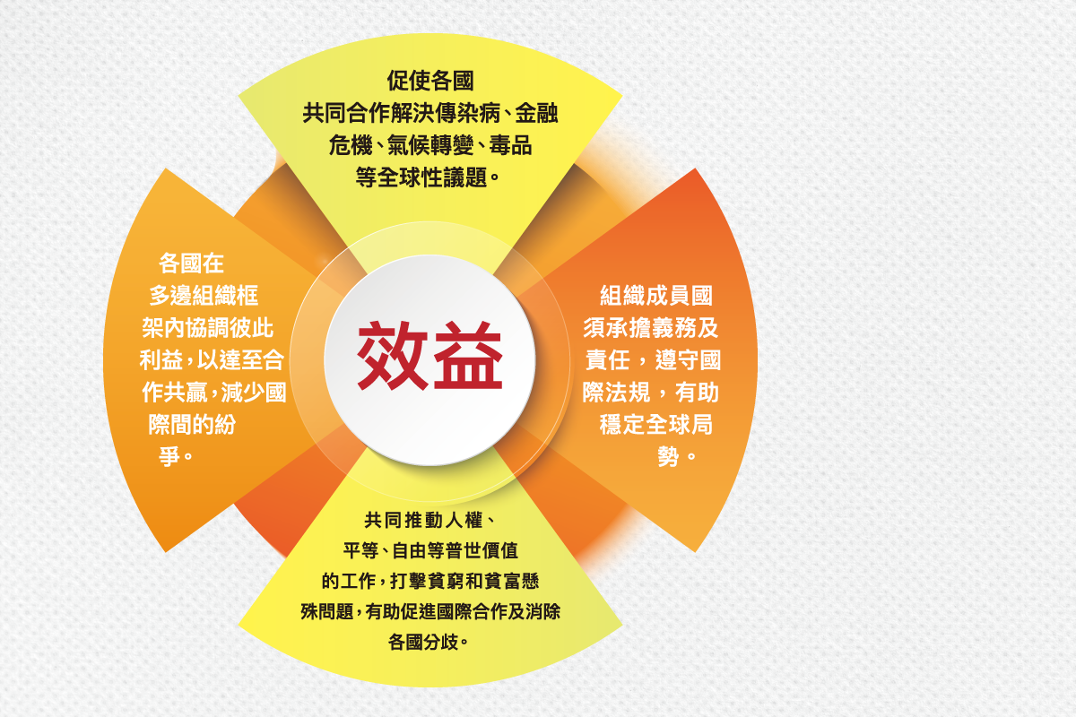 ls_diagram_duobianzuzhi_duobianzuzhidexiaoyijichezhou_v4-01