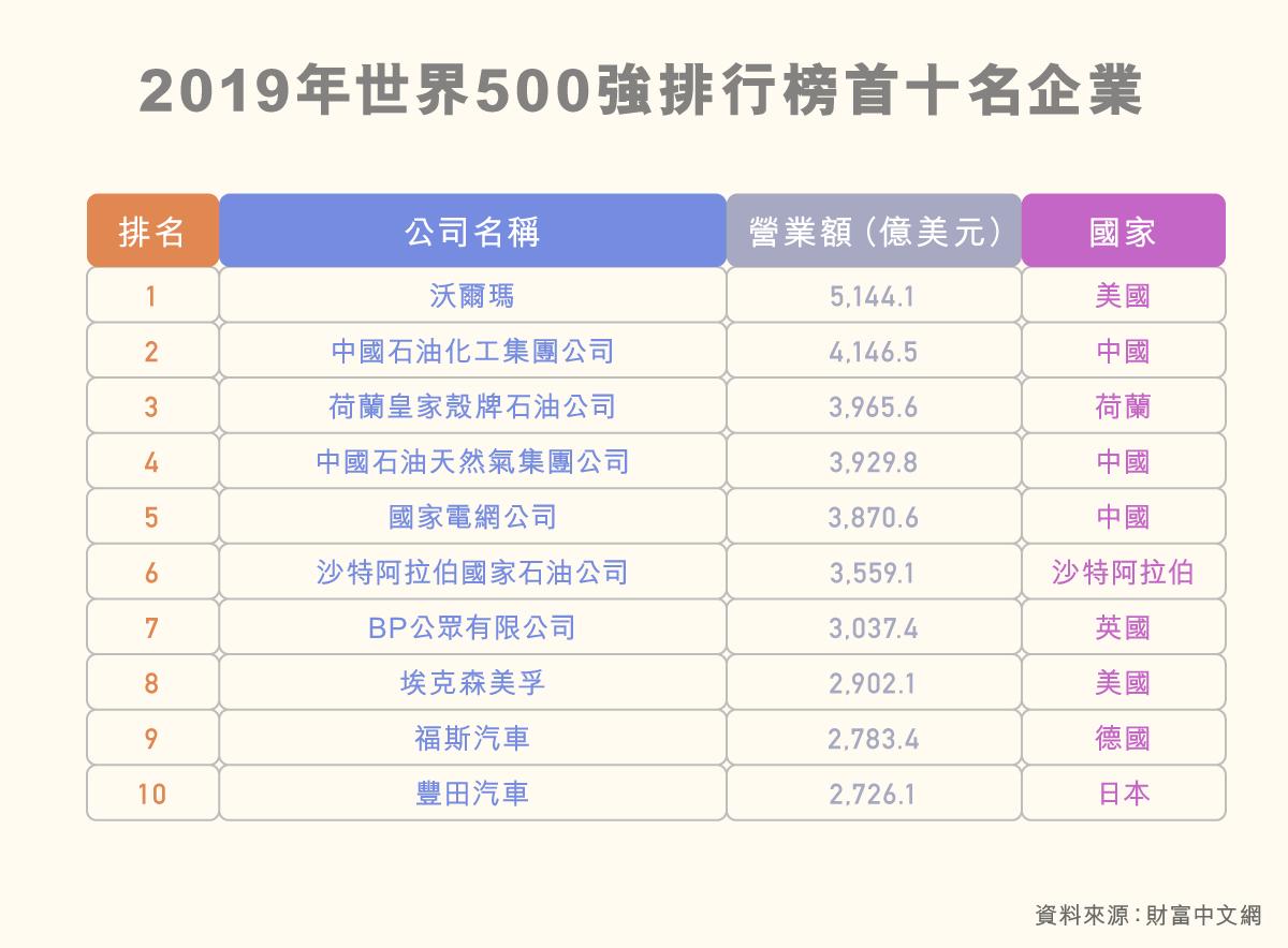 shuzikanshenzhou_shijie500qiangzhizhongguoqiye_edited_2019nianshijie500qiangpaixingbangshoushimingqiye