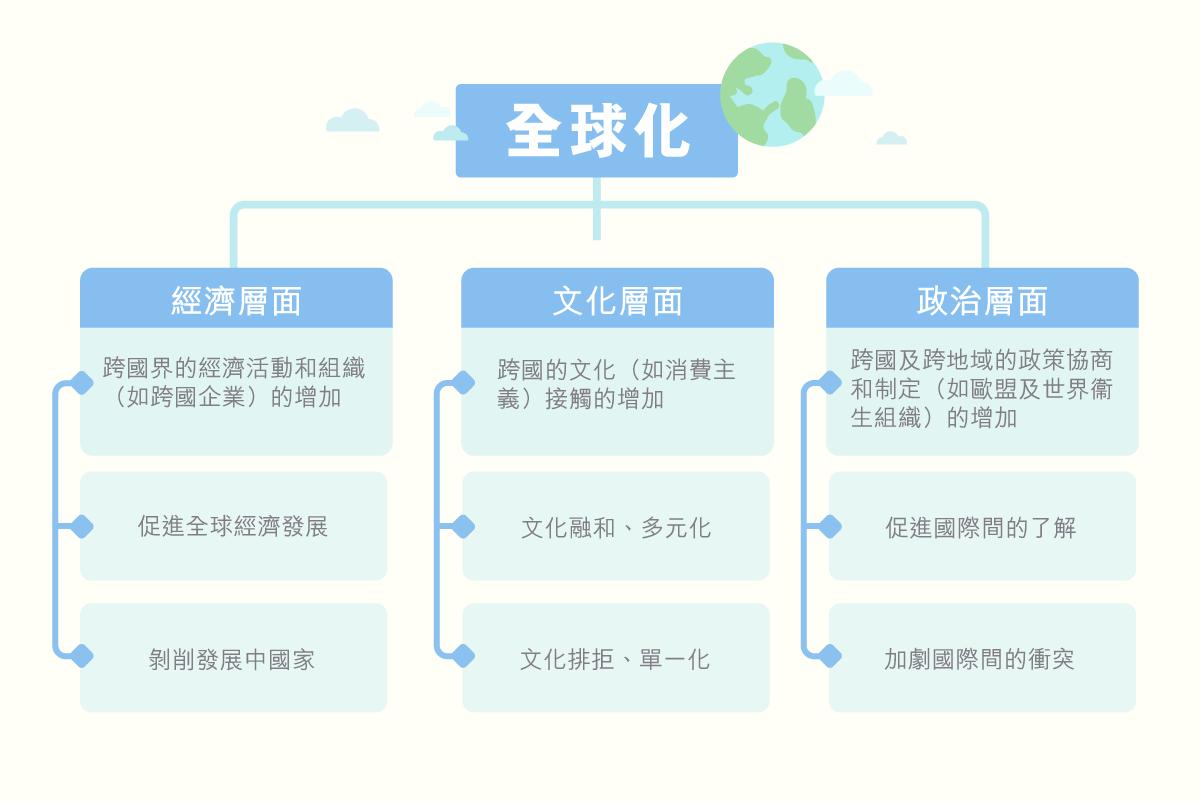 ls_diagram_gainianyuzhishi_quanqiuhua_v4_quanqiuhua