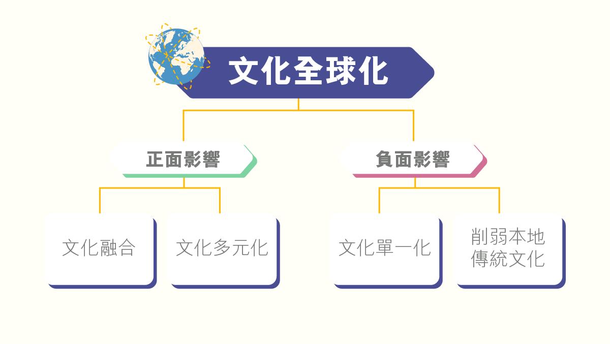 ls_diagram_gainianyuzhishi_wenhuaquanqiuhua_wenhuaquanqiuhua