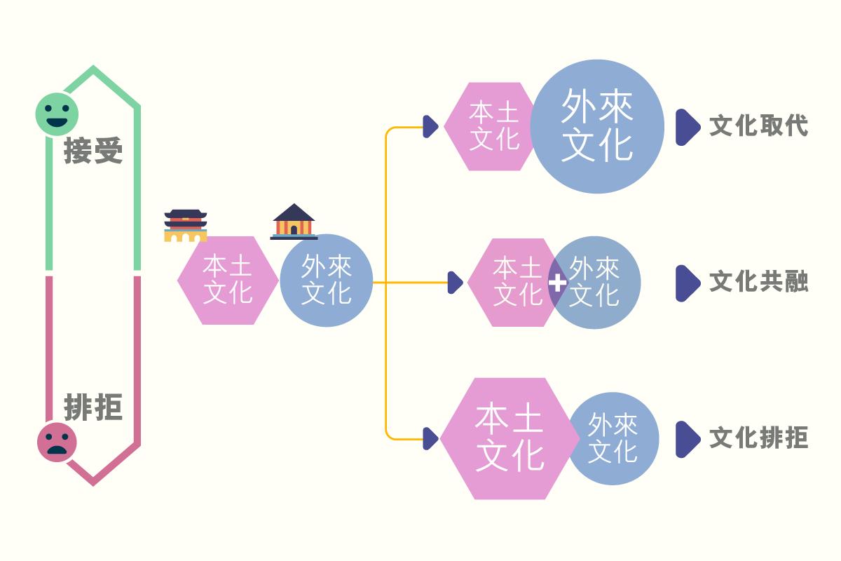 ls_diagram_gainianyuzhishi_wenhuaquanqiuhua_wenhuaquanqiuhuajieguo