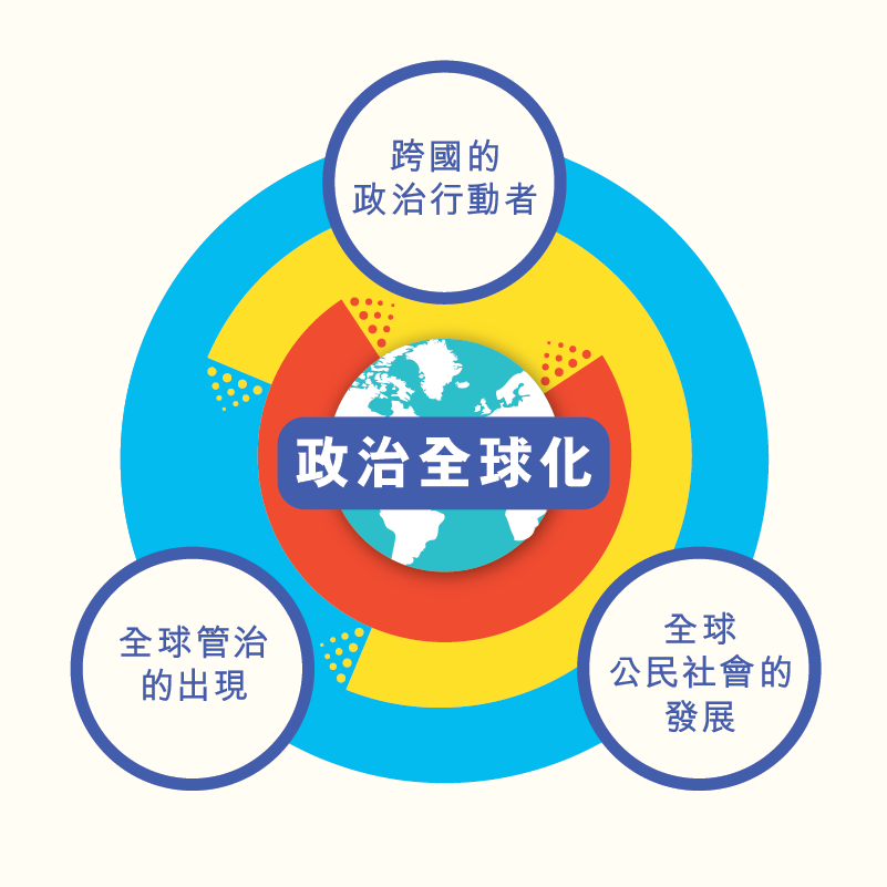 LS_diagram_政治全球化_v5_4