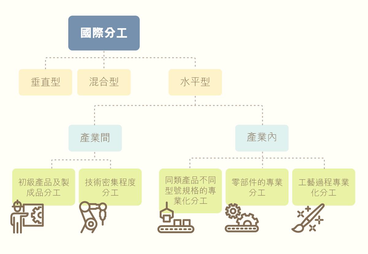 ls_diagram_gainianyuzhishi_guojifengong_2