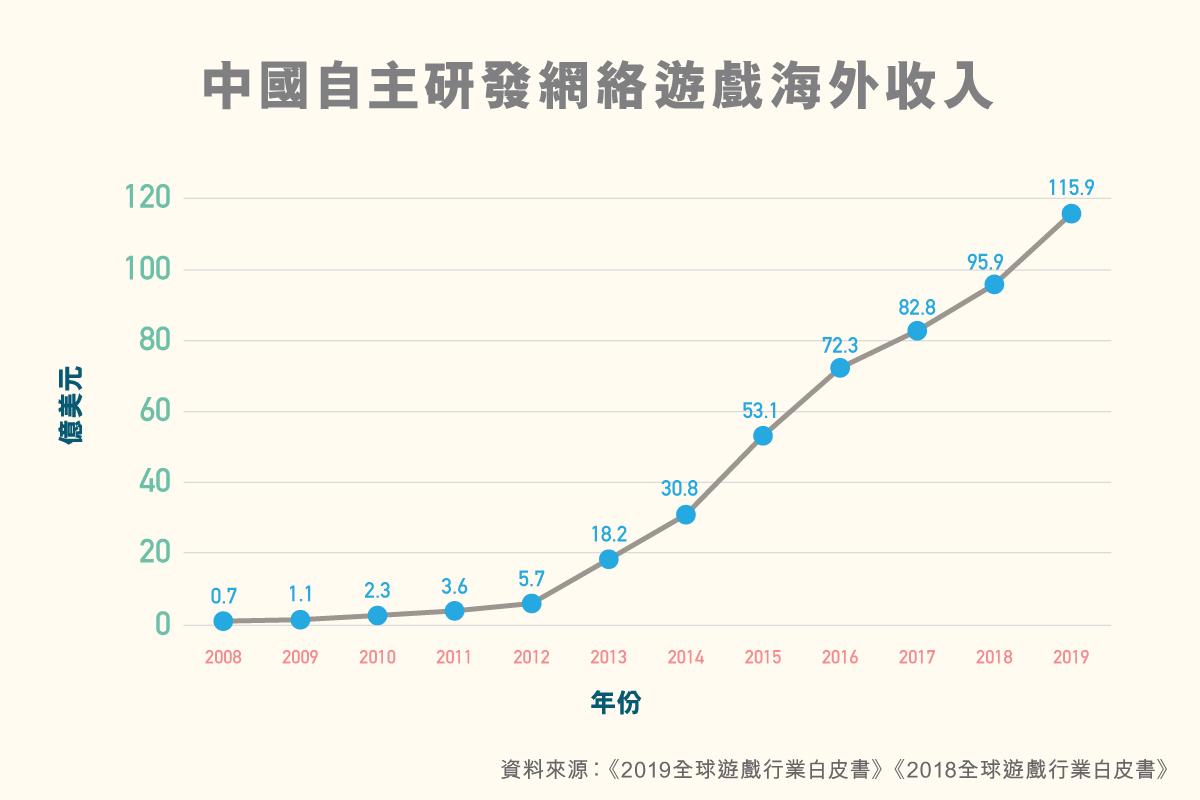 ls_diagram_shuzikanshenzhou_quanqiuyouxichanyefazhan_v1-01