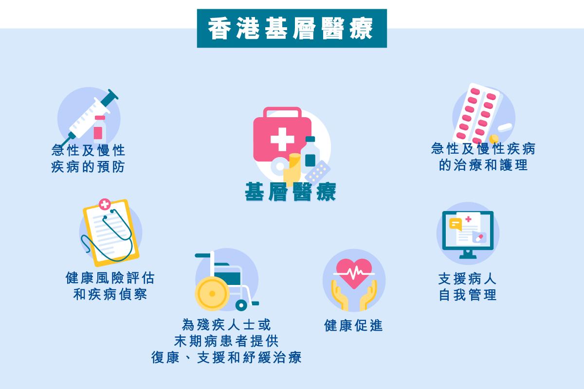 main_site_illustration_概念與知識_香港基層醫療-01