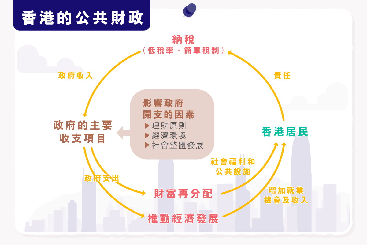 main_site_illustration_xianggangdegonggongcaizheng-01