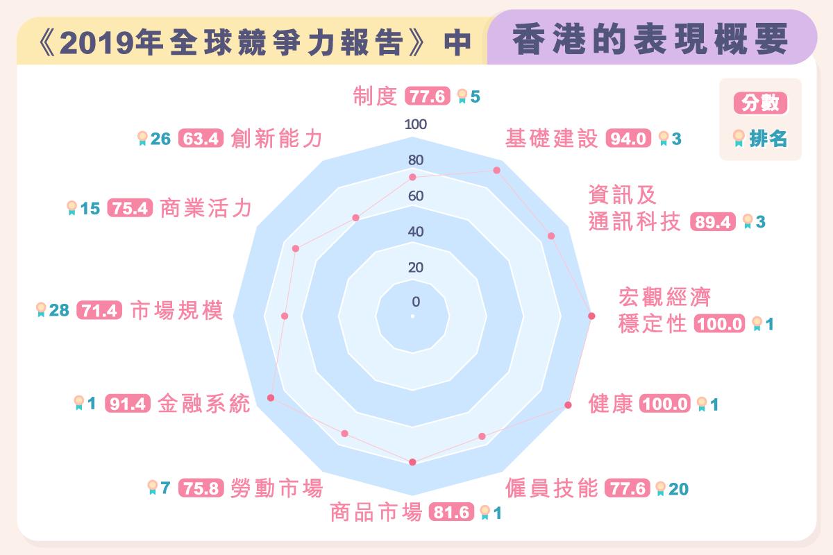 main_site_shuzikanshenzhou_quanqiujingzhenglipaimingyuxianggangjingzhengli-01