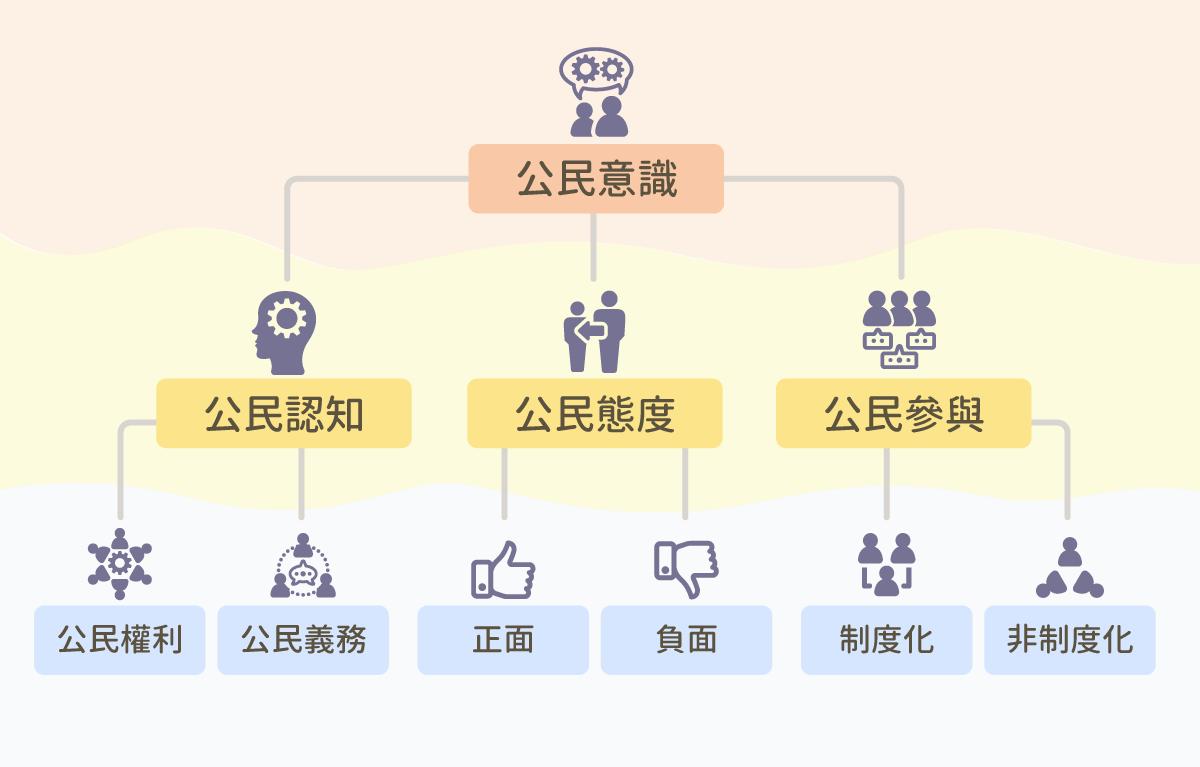 ls_diagram_gainianyuzhishi_gongminyishi-01
