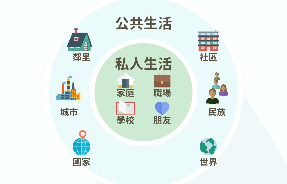 ls_diagram_gainianyuzhishi_gongminyishi-02